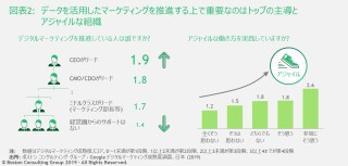 jpr-190509-digital-marketing-maturity-index-survey-ex2-tcm9-219762.JPG