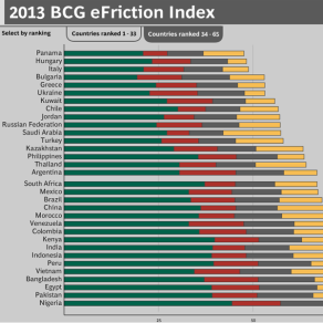 BCG e-Friction Index
