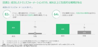14-percent-japanese-companies-succeeded-digital-transformation-comprehensive-strategy-exhibit02.jpg