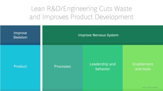 infographic-lean-rd-engineering-cuts-waste-tcm9-8267.jpg