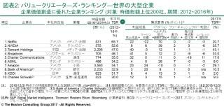 jpr170721-value-creators-rankings-exhibit2-tcm9-166053.JPG