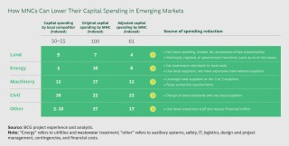 How MNCs Can Lower Their Capital Spending in Emerging Markets