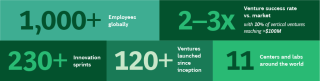 Digital-Ventures-numbers-impact.png