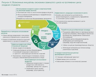 circelligence-by-bcg-time-to-close-future-resource-loops-ex4-ru.jpg