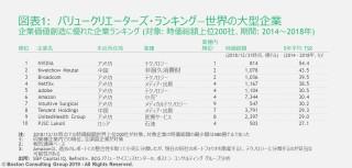 jpr-190619-value-creators-ranking-ex1-tcm9-222694.JPG