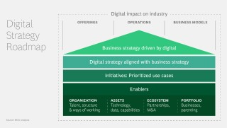 digital-strategy-roadmap-digital-impact-on-industry-infographic-tcm9-236348.jpg