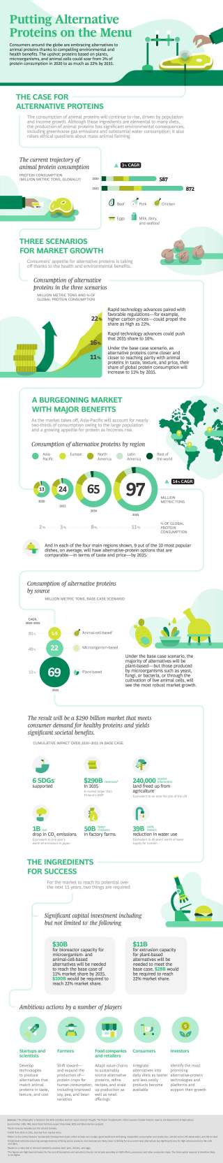 Putting Alternative Proteins on the Menu | Infographic
