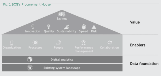 The Future of Procurement is Digital_Fig1.png