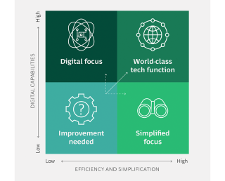 building-world-class-tech-function-increases-digital-capabilities-drives-efficiency.png