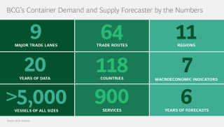 Container Demand and Supply Forecaster by the Numbers