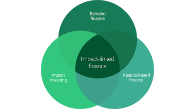 how-to-define-position-impact-linked-finance-infographic-tcm9-219959.jpg
