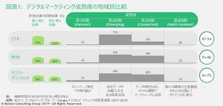 jpr-190509-digital-marketing-maturity-index-survey-ex1-tcm9-219761.JPG