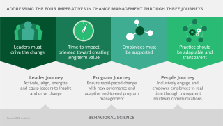 Four Imperative in Change Management