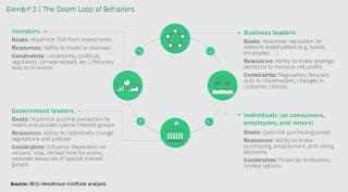 Doom Loop of Behaviors
