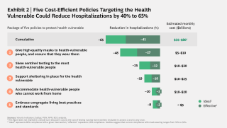 Five Cost-Efficient Policies Targeting the Health Vulnerable Could Reduce Hospitalizations by 40% to 65%