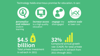 bcg-where-investment-flowing-education-tech-1694x950-tcm9-122701.png