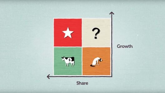 Neuauflegung der Portfoliomatrix - eine TED-Animation