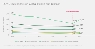 COVID-19's Impact on Global Health and Disease