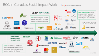 social-impact-timeline-canada.png