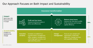 Our Approach Focuses on Both Impact and Sustainability