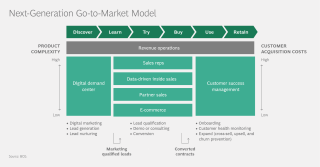 Next-Generation Go-to-Market Model