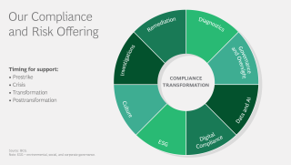 Our Compliance and Risk Offering