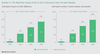 The Potential Impact of 5G on the US Economy Over the Next Decade