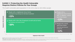 Protecting the Health Vulnerable Requires Distinct Policies for Four Groups