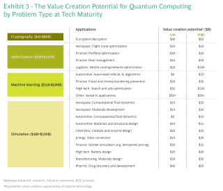 The Value Creation Potential for Quantum Computing by Problem Type at Tech Maturity