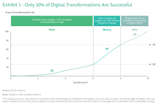 Only 30% of Digital Transformations Are Successful