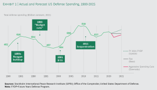 Actual and Forecast US Defense Spending, 1980-2025