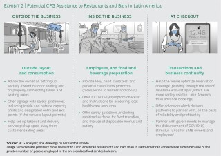 Potential CPG Assistance to Restaurants and Bars in Latin America