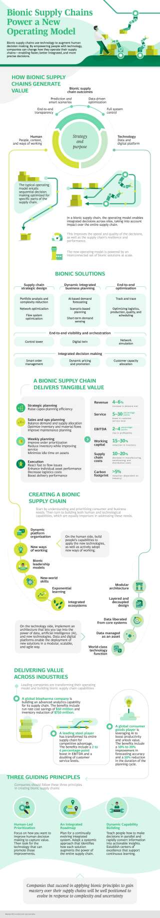 Bionic Supply Chains Power a New Operating Model Infographic