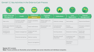 Order-to-Cash Platforms Are the Future_Ex2.png
