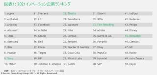 JPR_Most Innovative Companies2021_EX1