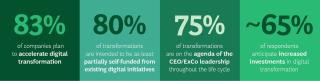 Digital Transformation BTN Graphic