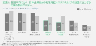 14-percent-japanese-companies-succeeded-digital-transformation-comprehensive-strategy-exhibit01.jpg