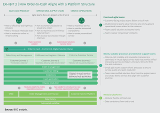 Order-to-Cash Platforms Are the Future_Ex3.png