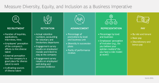 Measure Diversity, Equity, and Inclusion as a Business Imperative