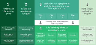 Five Steps to an Agile Transformation