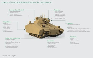 Core Capabilities/Value Chain for Land Systems