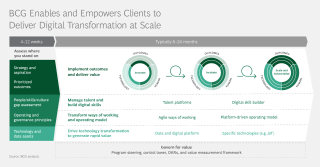 BCG Enables and Empowers Clients to Deliver Digital Transformation at Scale