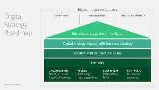 digital-strategy-roadmap-digital-impact-on-industry-infographic-tcm9-236348.jpg