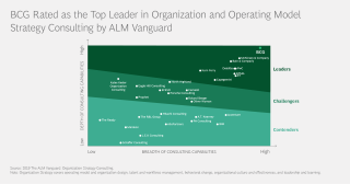 BCG rated as The Top Leader in Organization Strategy Consulting