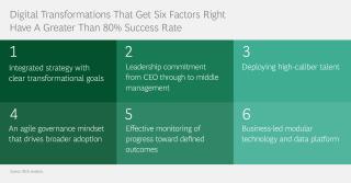 Digital Transformations That Get Six Factors